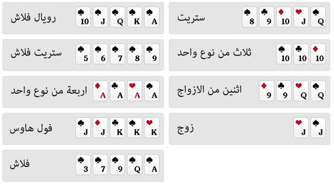 Learn rankings hand cards in poker